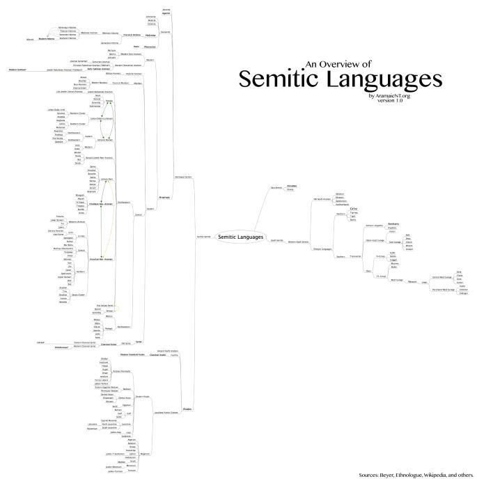 Semitic-Languages (1)